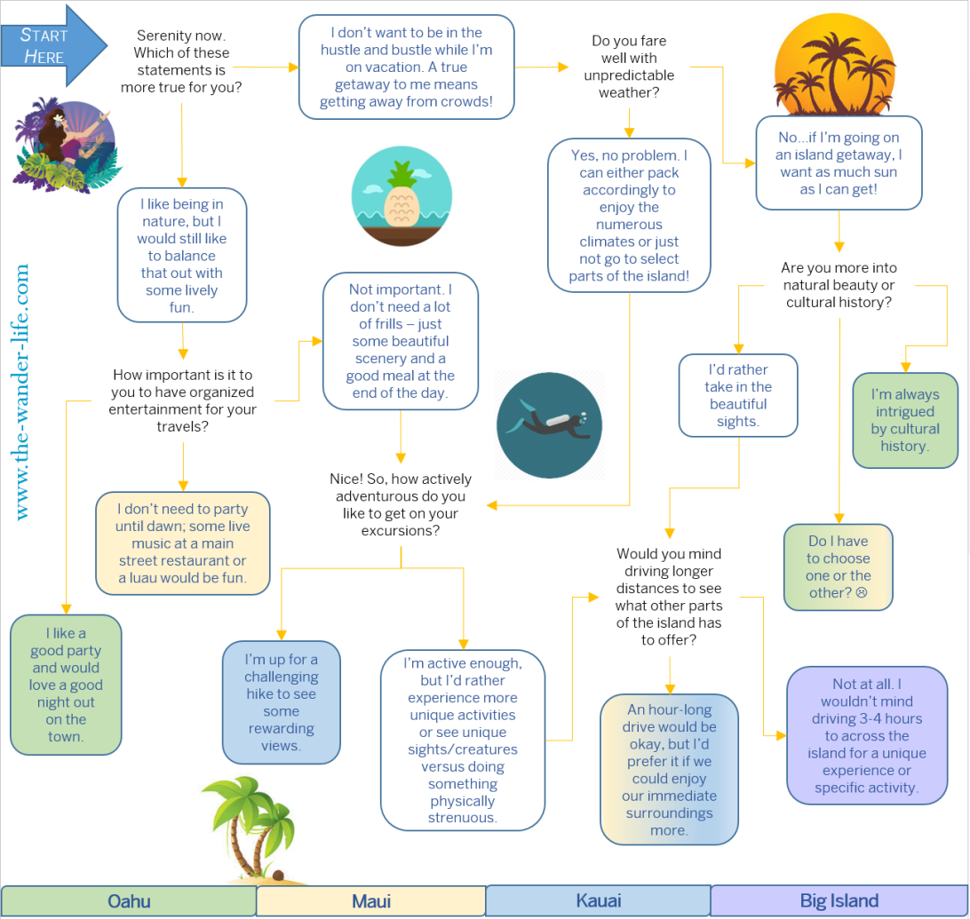 Hawaiian Island Flowchart, Copyright The Wander Life I First Time To Hawaii? Discover Which Island to Explore First With This Easy Guide